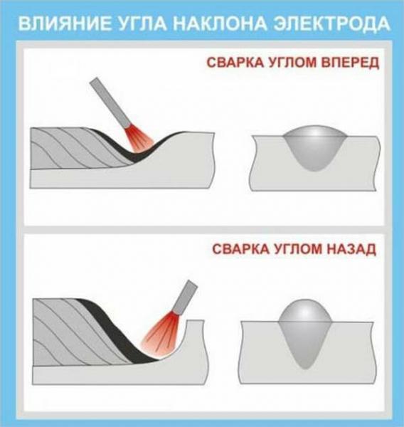 Сварка электродом углом вперёд или углом назад. Что это такое, и почему важно знать самоучке.