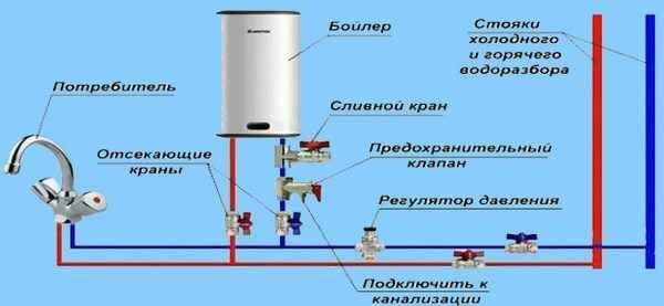 Нужен ли предохранительный клапан в водонагревателе и можно ли ставить обратный вместо него