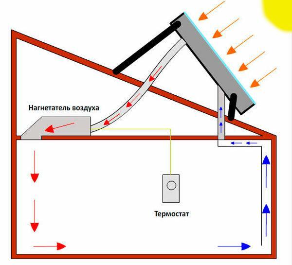Солнечный воздушный коллектор с простой автоматикой своими руками