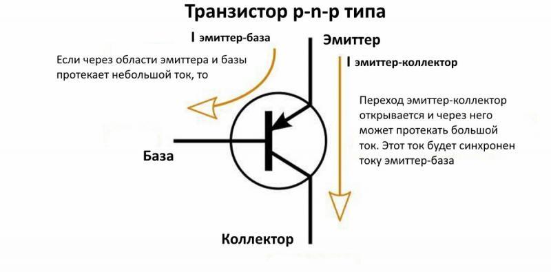 Транзистор — простое устройство и принцип работы