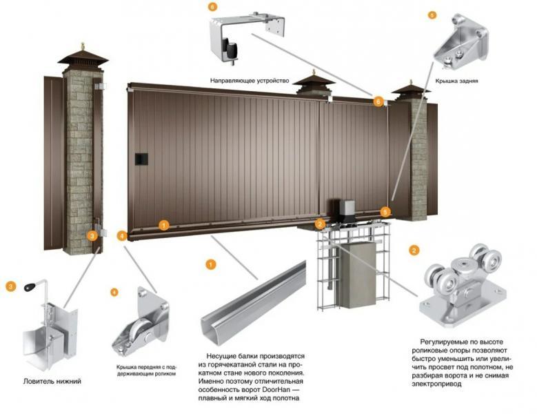 Простые правила монтажа откатных ворот на электроприводе!