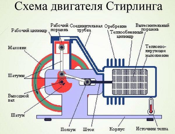 Двигатель Стирлинга для автономного электроснабжения дома