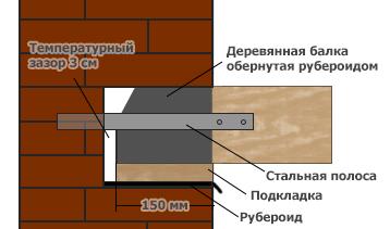 Монтаж деревянных балок перекрытия