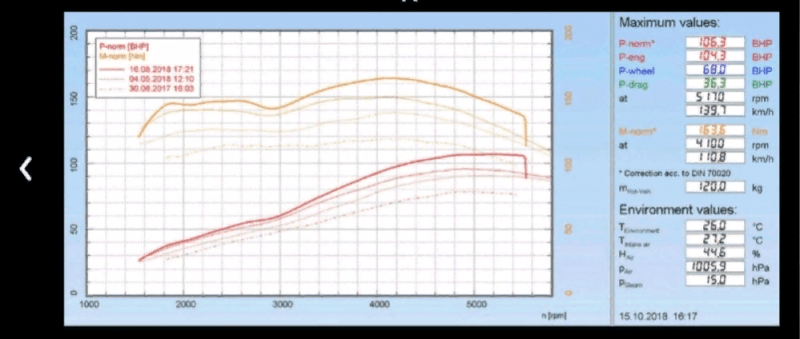 Нива Шевроле LSGA 105 л.с.: прибавили 25 лошадей и 33 Нм на стоковом моторе - как и чем?