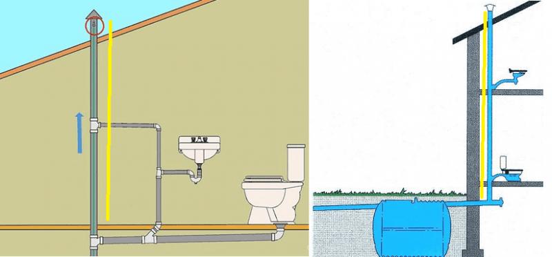 Зачем в канализации нужна фановая труба? Конструкция и монтаж.