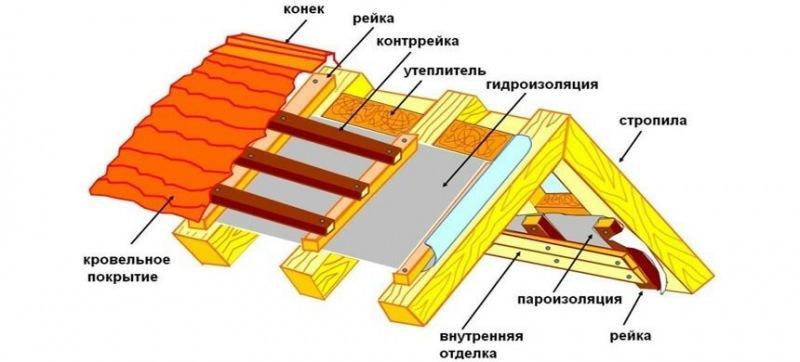 Гидроизоляция чердака