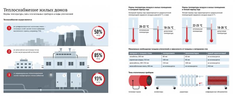 Тепло наших домов: полезная инфографика