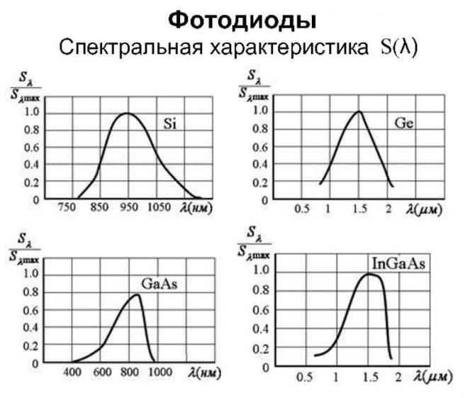 Фототиристор. Принцип работы фототиристора. Основные параметры и характеристики.