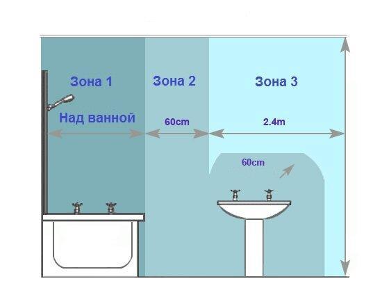 Розетки и провода в ванной: что я советую своим заказчикам для безопасности