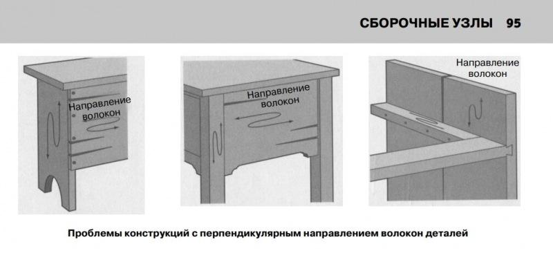 """""""Закон Ома"""" для столяра. Как он звучит и почему так важен для конструирования мебели"""
